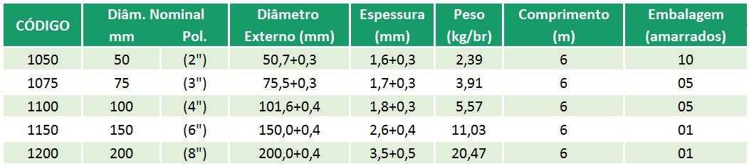 Esgoto Primário - NBR 5688