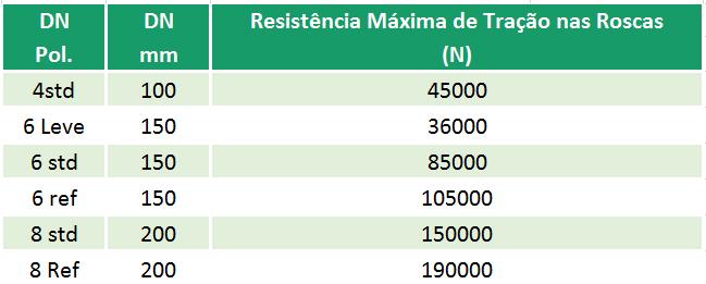 RESISTÊNCIA MÁXIMA DE TRAÇÃO NAS ROSCAS DE PERFIL TRAPEZOIDAL