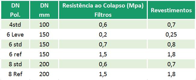RESISTÊNCIA AO COLAPSO: