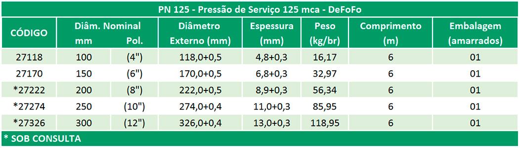 Linha Irrigação DeFoFo – NBR 14311