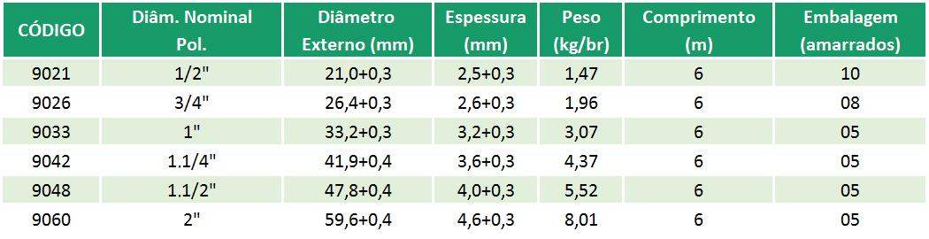Linha Roscável Predial – peCP34 CEDIPLAC