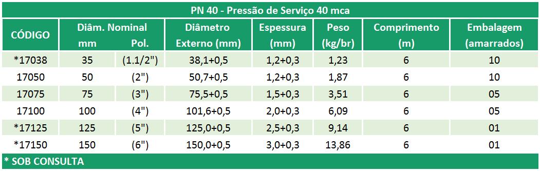 Linha Irrigação – PN 40 – NBR 14312