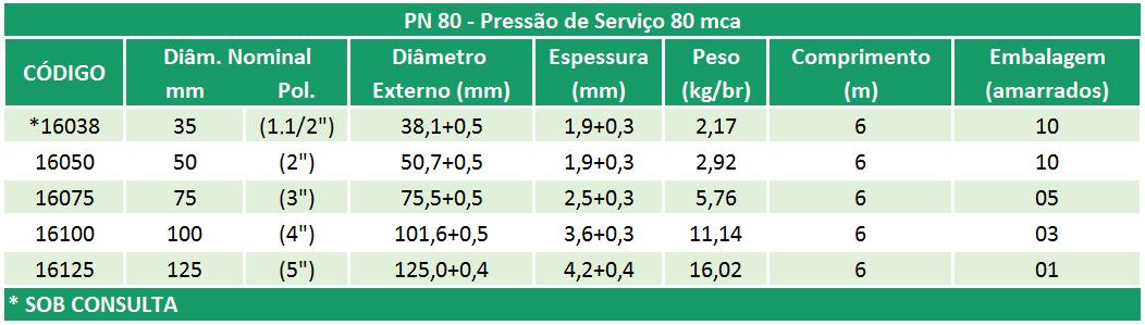 Linha Irrigação – PN 80 – NBR 14312
